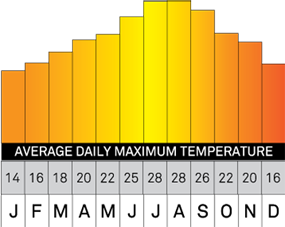 Temperature and weather information for Quinta do Rosal